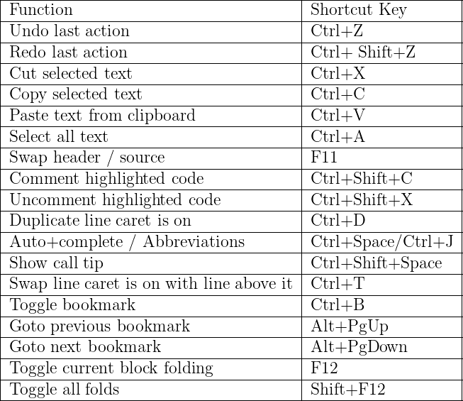 CodeBlocks from the command line